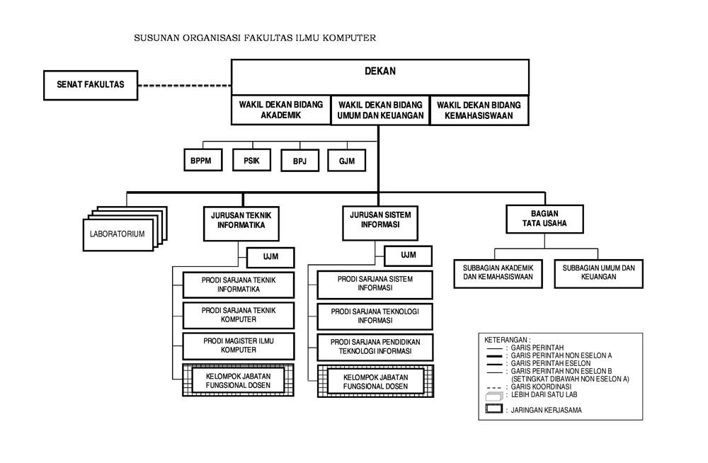 21_upload_Struktur_Organisasi_FILKOM